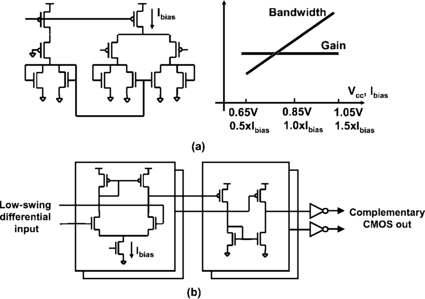 (a) Symmetric load CML amplifier and scaling behavior. (b
