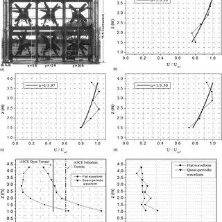 (PDF) Aerodynamic Mitigation of Roof and Wall Corner