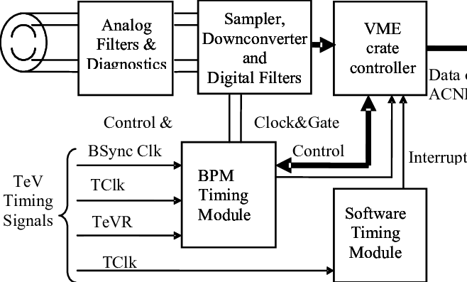 TeV BPM system block diagram.