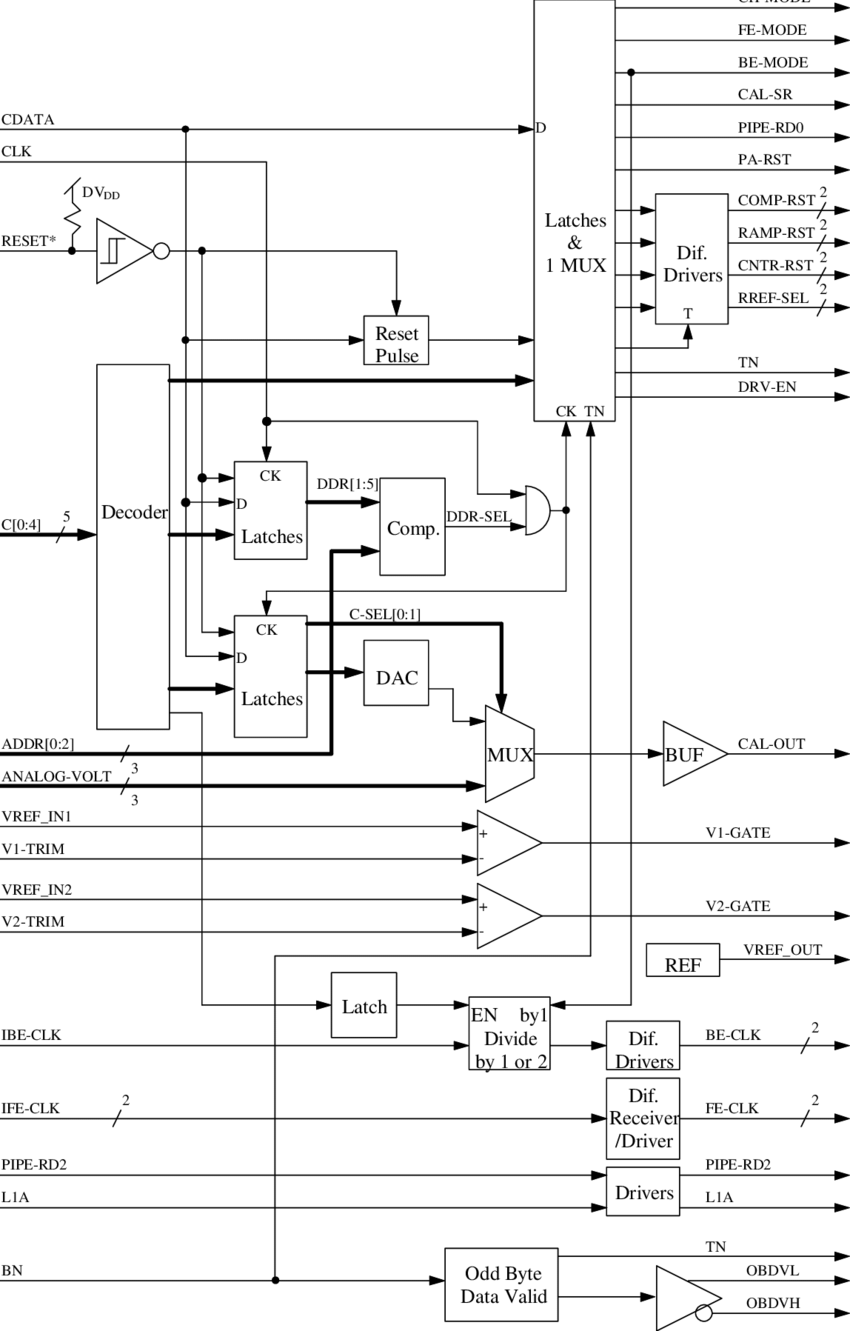 hight resolution of block diagram of the ddr chip