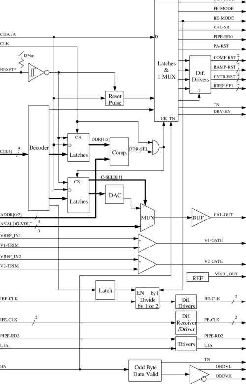 small resolution of block diagram of the ddr chip