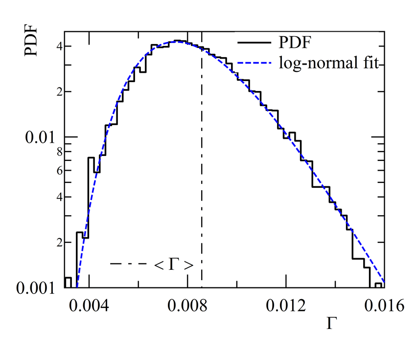 NDF (an-normalized PDF) of the turbulent flux computed by
