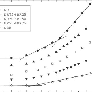 Rheometer torque curves at 433 K as a function of the cure