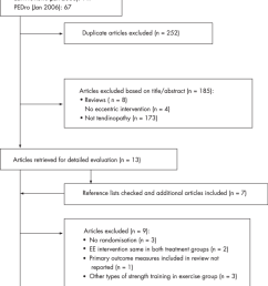 study selection process flowdiagram based on the quorom guidelines 65 rct randomised controlled [ 850 x 1338 Pixel ]