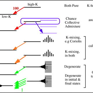(PDF) Isomers, nuclear structure and spectroscopy