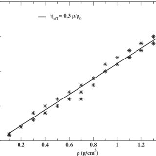 (PDF) Evaluation of aluminum critical point using an ab