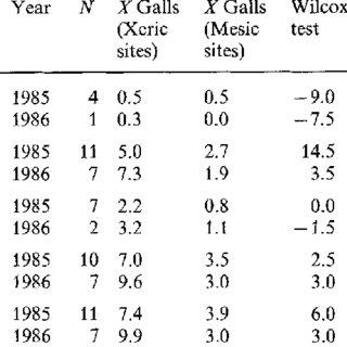 (PDF) Biogeographical gradients in galling species