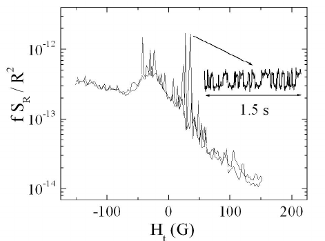 Normalized resistance as a function of magnetic field for