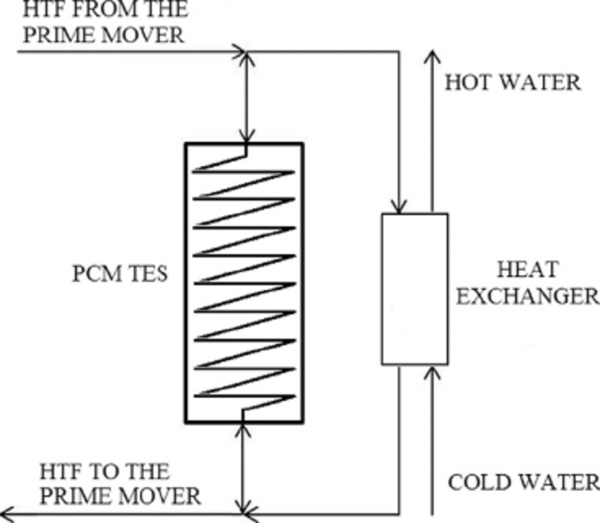 Sketch of the latent heat thermal energy storage system