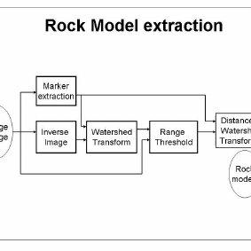 A block diagram representation of rock model extraction
