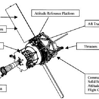 The Science Mission Dewar and Probe-C: Cutaway view, with