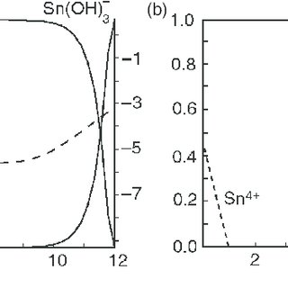 Diagram of (a) Sn(II) and (b) Sn(IV) hydro-complexes