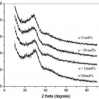 (PDF) Effect of B2O3 addition on microhardness and