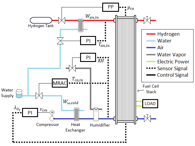 Process diagram flowsheet of the PEMFC system with their