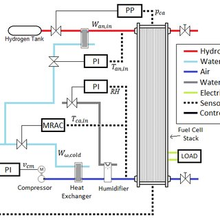 (PDF) Control of the Air Supply Subsystem in a PEMFC with