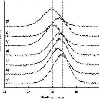 UPS spectra of the valence band maximum of ͑ a ͒ CVC n