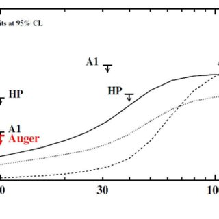 Energy loss time (right axis: length) vs. energy for