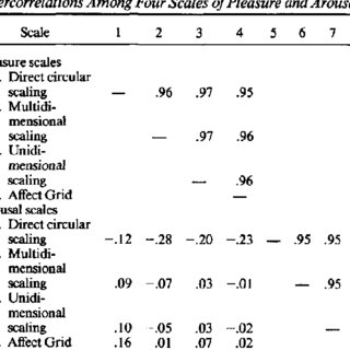 (PDF) Affect Grid: A Single-Item Scale of Pleasure and Arousal