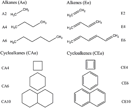 Acylic and acylic hydrocarbons considered in this study