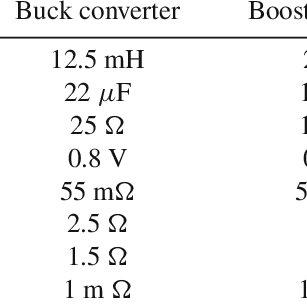 Block diagram representation of the model of (a) buck