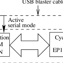 (PDF) Design of FPGA Based Digital Platform for Control of