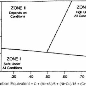 Graville diagram for determining susceptibility to HAZ