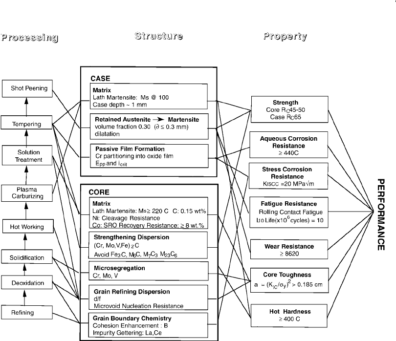Flow block diagram of the processing/property/structure