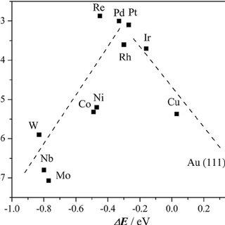 (PDF) The Hydrogen Evolution Reaction on Rhenium Metallic