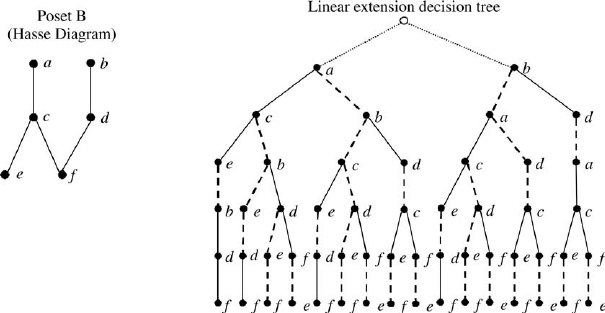 Hasse diagram of Poset B (left) and a decision tree