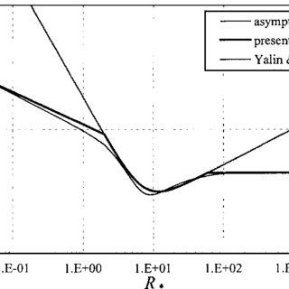 (PDF) Explicit Formulation of the Shields Diagram for