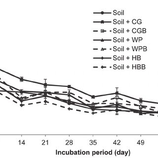 (a) CO 2 and (b) N 2 O emission rates from biochar-amended