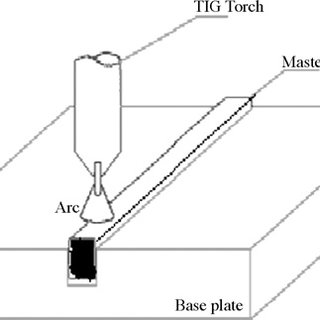 (PDF) Microstructure and high temperature strength of age