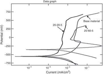 Typical polarization curves for the base material and