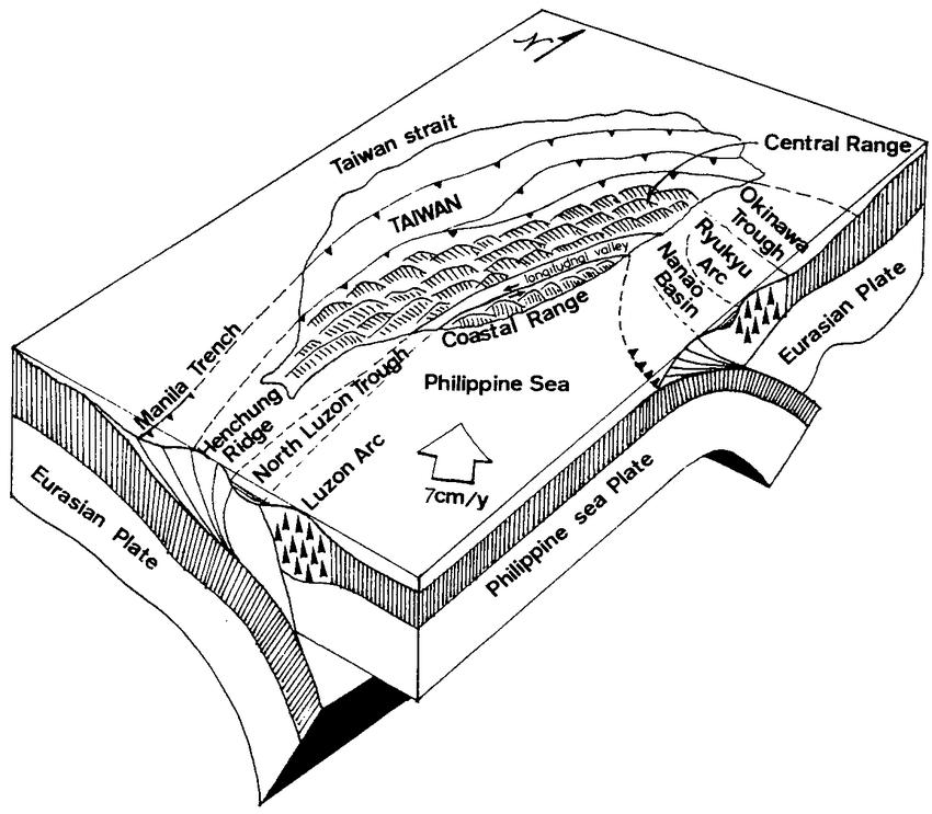 Schematic diagram showing collision between Philippine Sea