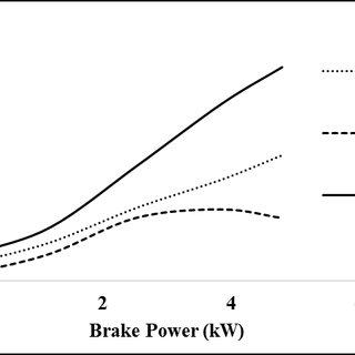 Variation of BSFC with brake power of LGO-diesel blends