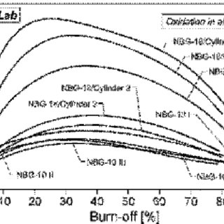 Effective activation energy for overall graphite oxidation