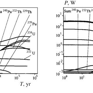 (PDF) Comparison of Decay Heat Power of Uranium, Plutonium