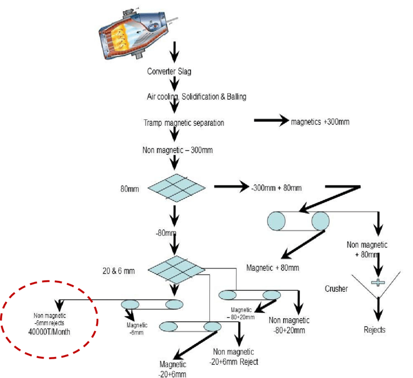 Flow diagram of processing of LD slag in Waste Recycling