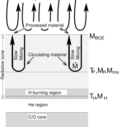 schematic diagram of the cool bottom processing model material taken from the envelope circulates [ 842 x 1035 Pixel ]