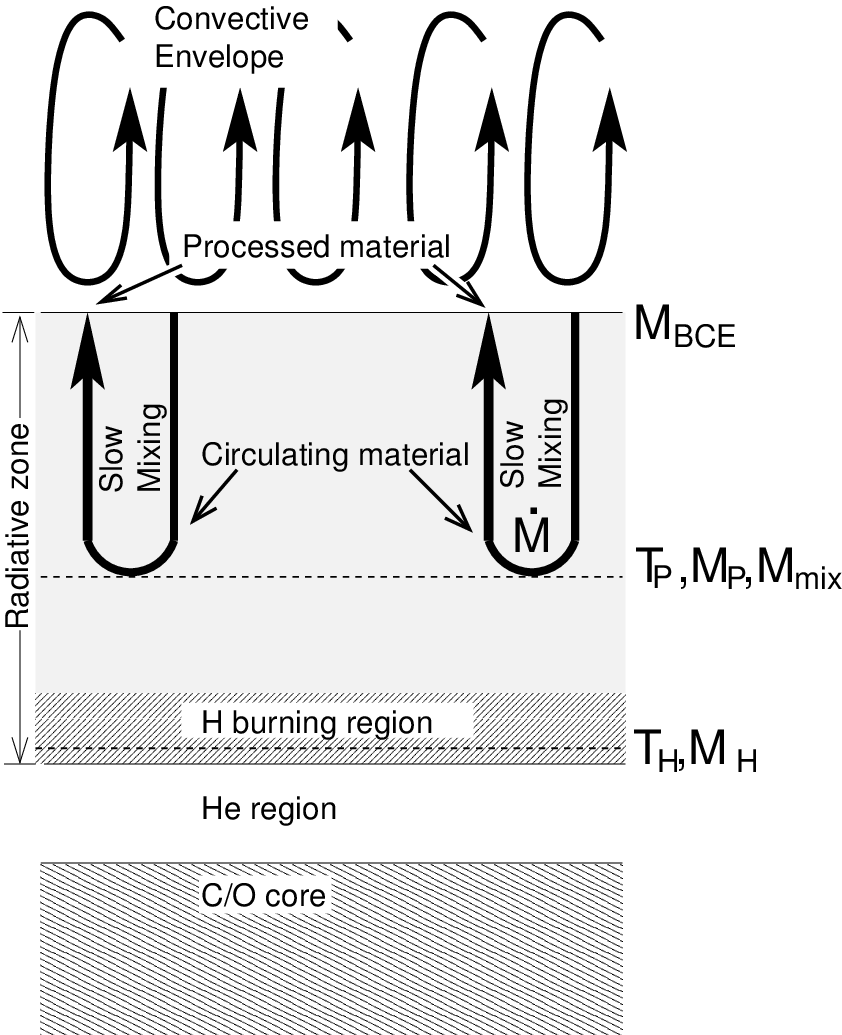 hight resolution of  schematic diagram of the cool bottom processing model material taken from the envelope circulates