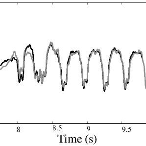 (PDF) Bridge and ballast interaction at a viaduct