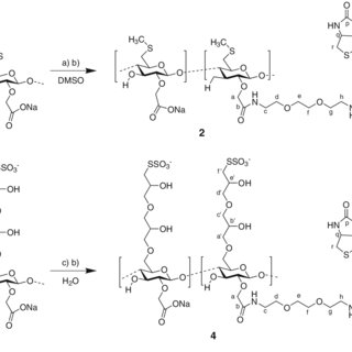 Partial 1 H-NMR spectra of biotin derivatives in D 2 O: (a