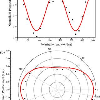 (PDF) Polarization dependent photocurrent in the Bi2Te3
