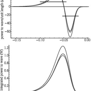 The predicted impulse response, the Fourier transform of
