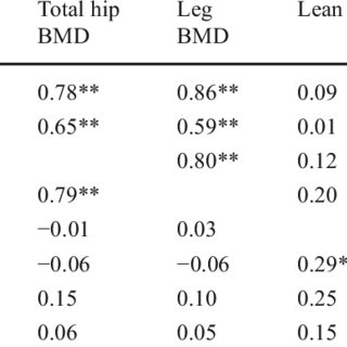 Differences compared to short-distance athletes of bone