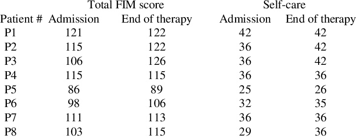 FIM SCORES AT ADMISSION AND AT THE END OF THE THERAPY