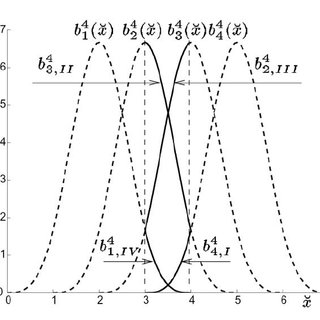 Piecewise polynomial activation function; Knots are