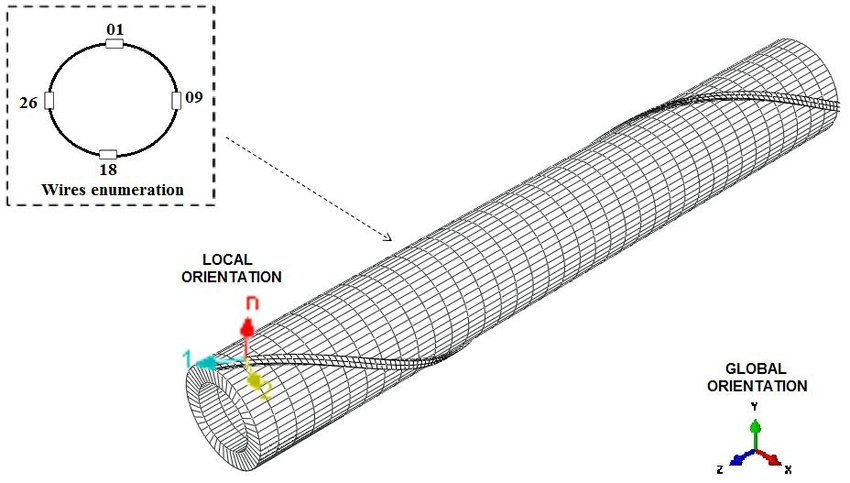 Wire numeration, local and global coordinates systems