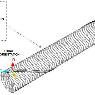 (PDF) An Unbonded Flexible Pipe Finite Element Model