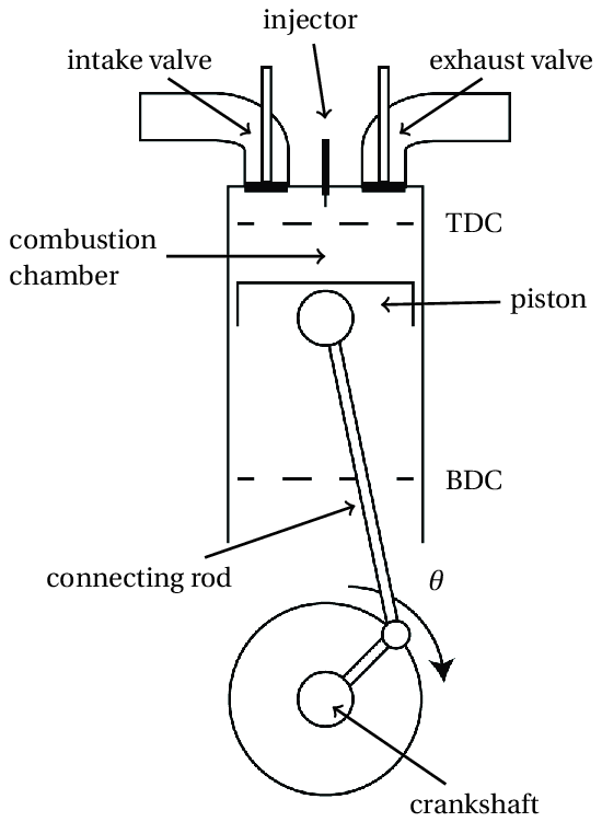 2 The basic geometry of an engine cylinder. Combustion of